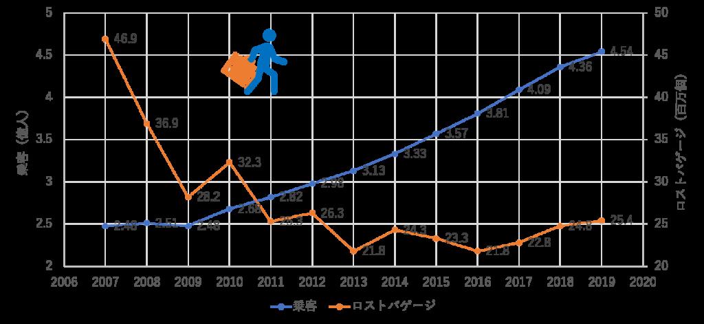 乗客数とロストバゲージ発生件数の推移表